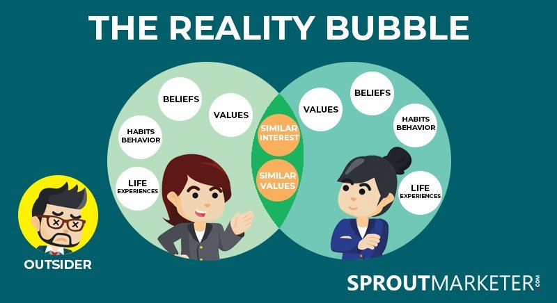Get People to Buy Your Product - Understand the Reality Bubble