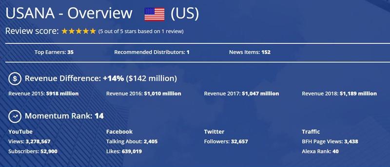 USANA is a Billion-Dollar Network Marketing Company